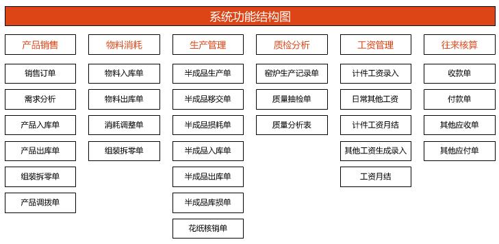 了得陶瓷企业管理软件功能结构图