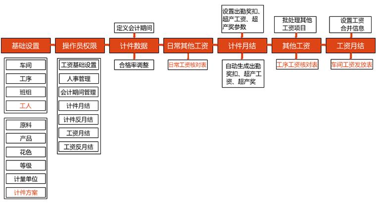 工资管理流程图