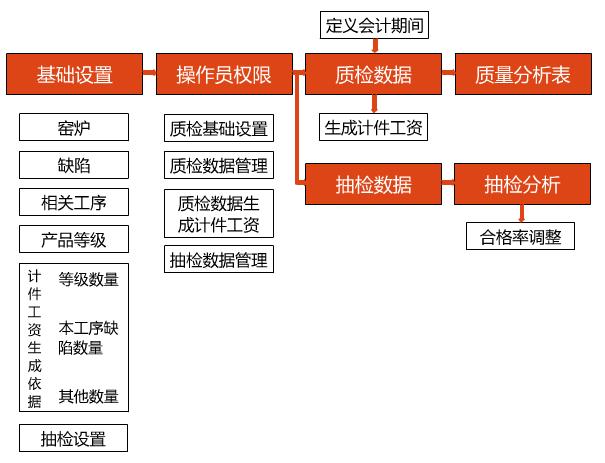 陶瓷企业质量分析软件流程图