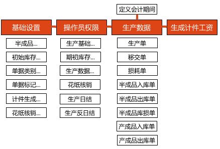 陶瓷企业生产管理软件功能结构图