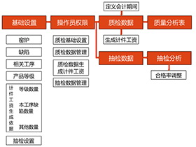 了得陶瓷企业质检管理软件操作指南