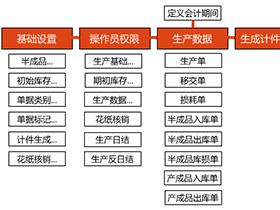 了得陶瓷企业生产管理软件操作指南