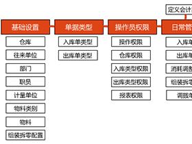 了得陶瓷企业物料消耗管理软件操作指南