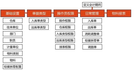 陶瓷企业物料消耗管理软件功能结构图