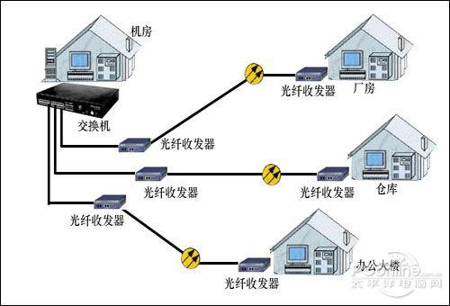 使用光纤可以很好的解决五类双绞线的一些限制
