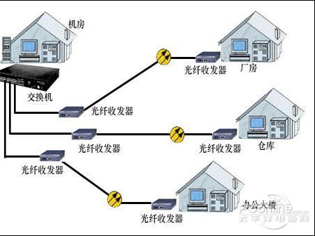 在局域网中使用光纤实现远距离传输