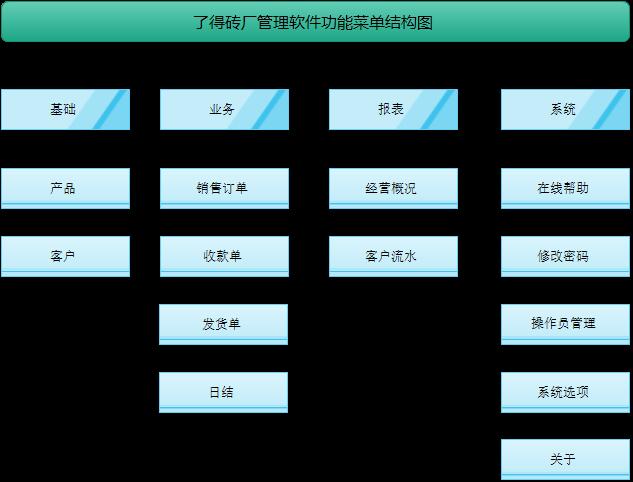 了得砖厂管理软件功能菜单结构图